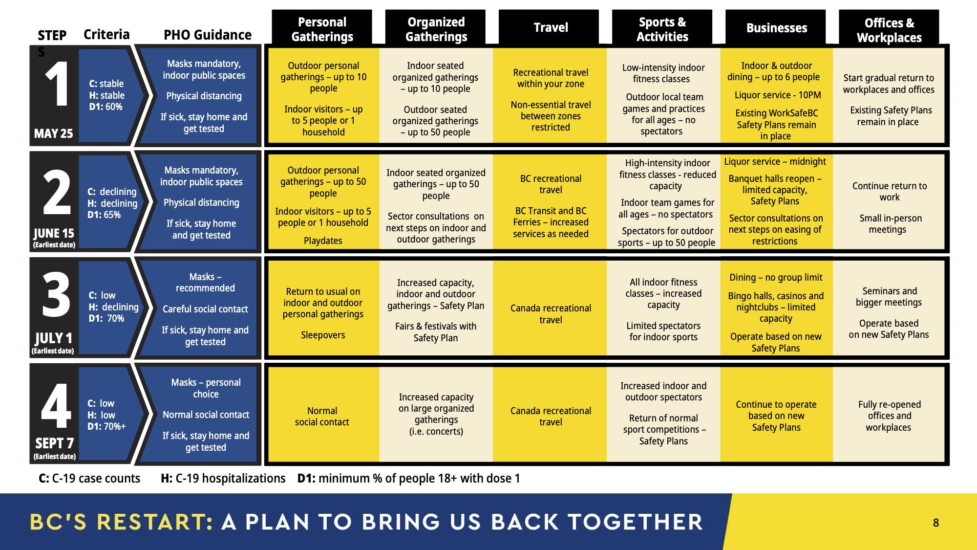 BC Restart Plan